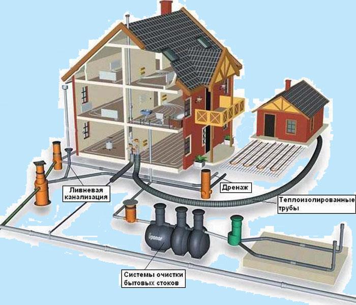Ливневая канализация для частного дома – достаточно сложная система