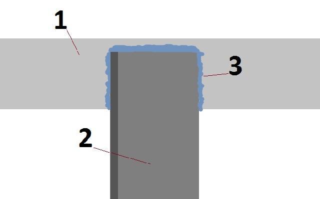 Соединение стальной полосы с уголком при помощи сварки: 1. стальная полоса, 2. уголок, 3. сварочный шов