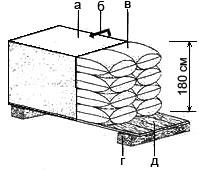 Правильное складирование мешков с цементом а. брезент, б. направление проветривания, в. мешки с цементом, г. сосновый брус, д. дощатый настил