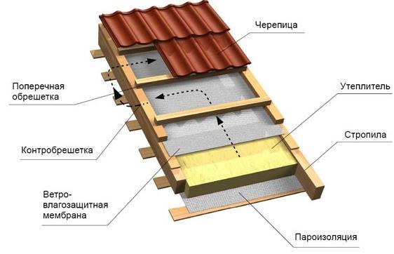 Утепление ската крыши дома