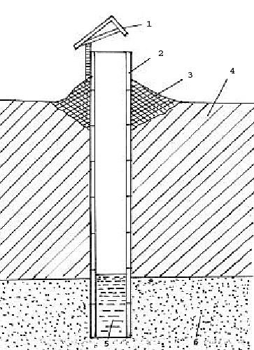 Конструкция колодца: 1. козырек, 2. кольцо, 3. глиняный замок, 4. глина, суглинок, 5. уровень воды, 6. песок