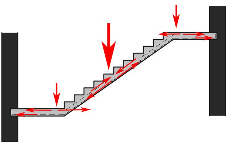Силы, которые возникают в двухмаршевой лестнице с площадкой