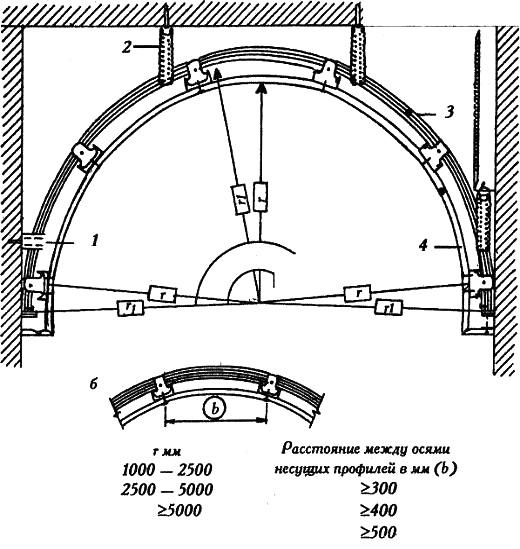 Рис. 3. Формирование цилиндрического свода КОНКАВ с применением гнутых профилей а. кнауф ГКЛ с V-образными вырезами б. радиус ГКЛ r. внутренний радиус r1. наружный радиус 1. прямое крепление, прямой подвес 2. подвес прямой 3. конкав-изгиб СД-профиля 60х27 4. рабочая сторона изгиба плит кнауф