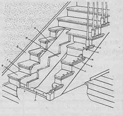Лестницы - Конструкция ограждения лестницы