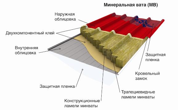 ТСП Металл Профиль в разрезе