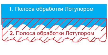 Технология нанесения «Лотупора».