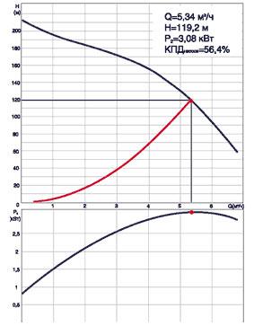 Рис. 1. Рабочие характеристики верно подобранного скважиного насоса