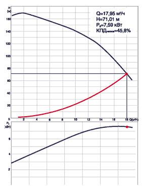 Скважинный насос подобран неправильно - рабочая точка смещена вправо