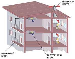 Вариант автономного обеспечения внутренних температурных условий в жилых помещениях с использованием кондиционеров сплит-систем настенного типа.