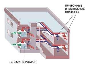 Система вентиляции административного здания на базе поэтажных приточно-вытяжных вентиляционных установок с утилизацией тепла вытяжного воздуха