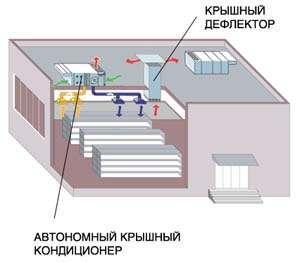 СКВ на базе крышных кондиционеров и система естественной вытяжной вентиляции торгового зала