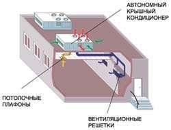 СКВ спортивного зала на базе крышных кондиционеров с секцией вытяжного вентилятора