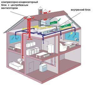СКВ на базе кондиционера и система естественной вытяжной вентиляции коттеджа