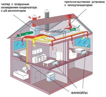 СКВ на базе и приточно-вытяжная установка с утилизацией тепла вытяжного воздуха коттеджа
