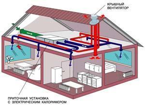 Пример механической вентиляции жилых помещений коттеджа.