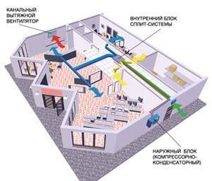 Пример кондиционирования магазина с использованием сплит-системы с приточной вентиляцией