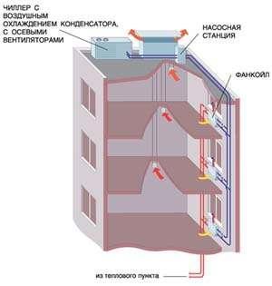 СКВ на базе , совмещенная с центральным отоплением, и система естественной вентиляции административного здания.