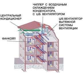 Пример комплексной системы кондиционирования для достаточно распространенного - офисного типа общественных зданий.