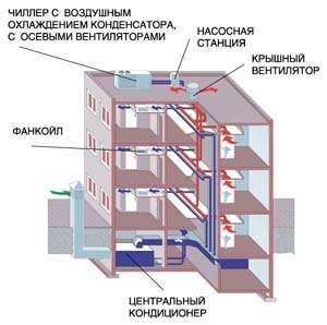 Вариант установки центрального кондиционера в подвале, а чиллера и насосной станции - на кровле здания.