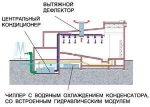 СКВ технологического помещения на базе прецизионного шкафного кондиционера