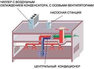 СКВ выставочного зала на базе центрального кондиционера с утилизацией тепла вытяжного воздуха в перекрестно-точном теплообменнике