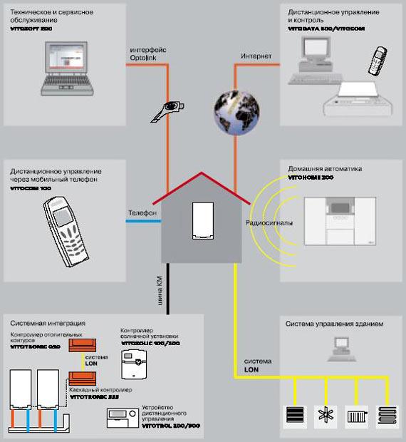 Современные термоблоки являются неотъемлемой частью системы умный дом