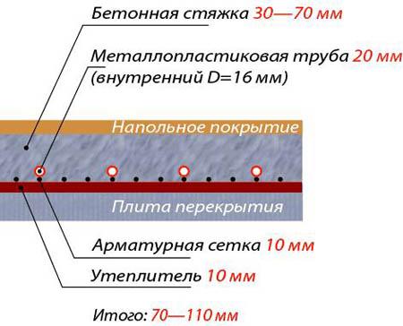 Схема монтажа теплого поло в