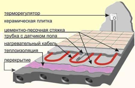 Схема монтажа электрического теплого поло в доме