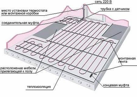 Укладка нагревательного кабеля для теплого пол
