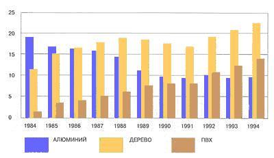 Рис.1. Тенденция рынка окон в развитии
